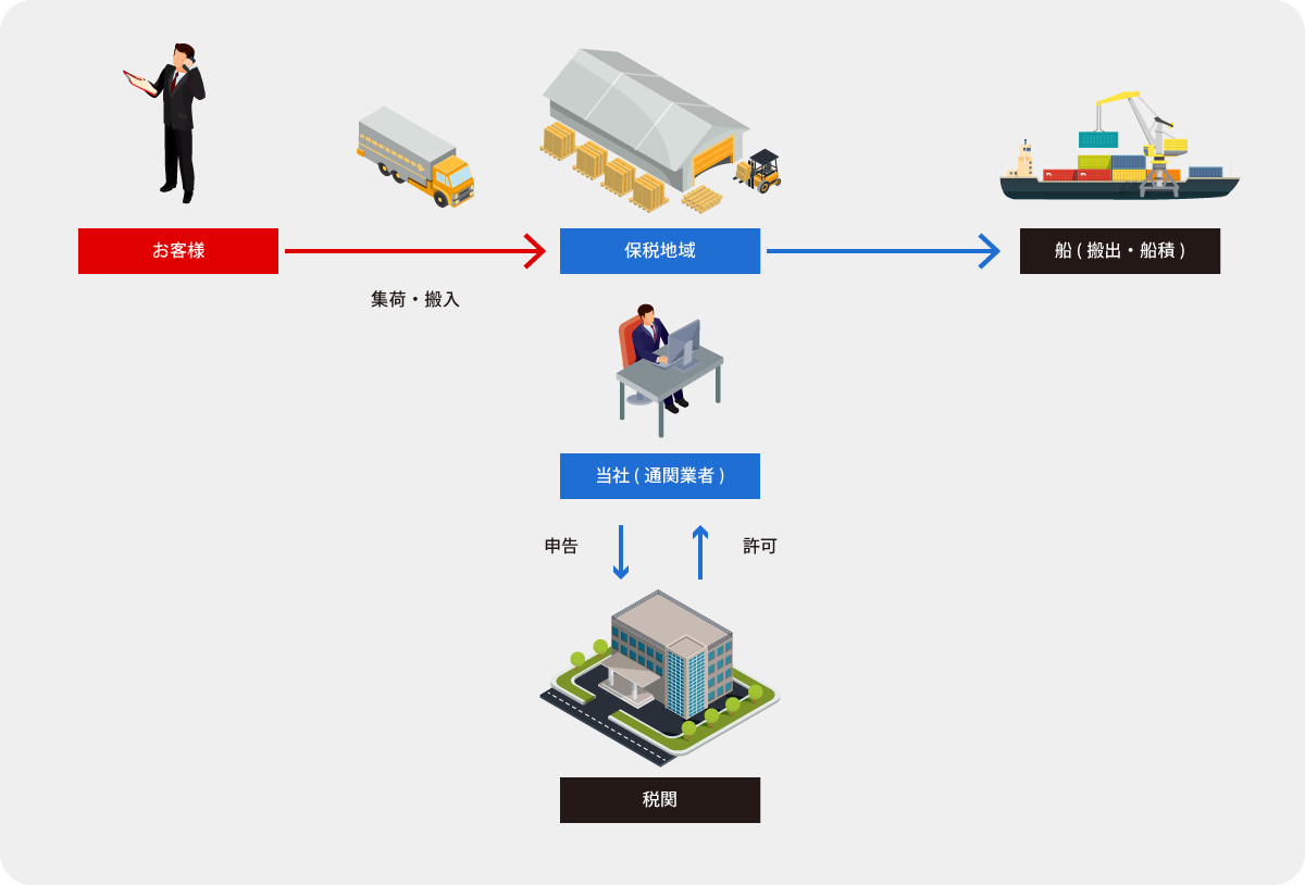輸出通関手続きの流れ