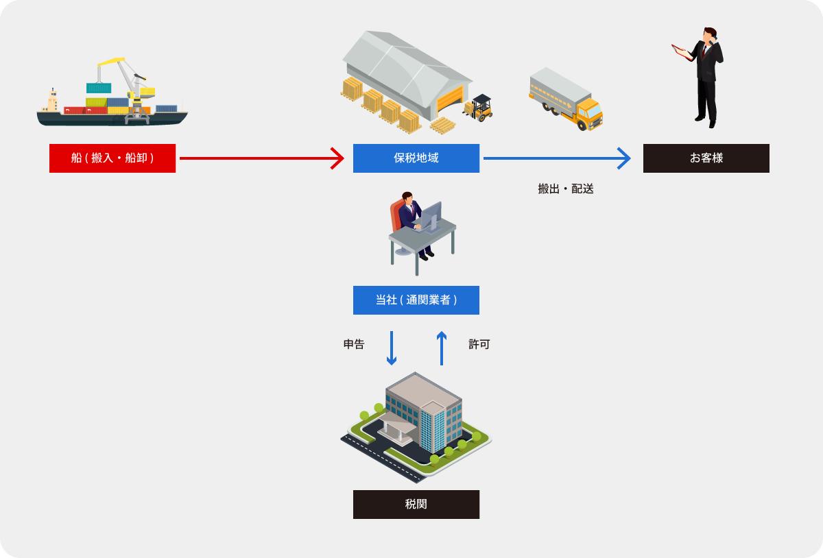 輸入通関手続きの流れ