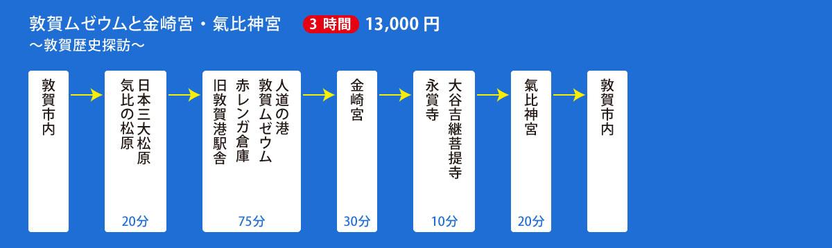 敦賀ムゼウムと金崎宮・氣比神宮コース(3.5時間) 15,000円
